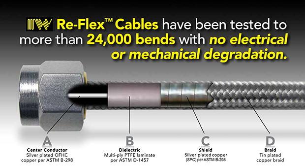 IW Re-Flex Cable Assemblies